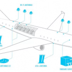How Does Airplane Wi-Fi Work even when you are in the Air?